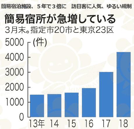 日本公寓可以做民宿吗 活用日本整栋公寓