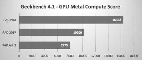 三款iPad究竟性能相差几何 平板cpu性能