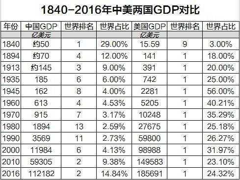 1840-2016年中国与美国GDP对比 中国比美国好吗2016