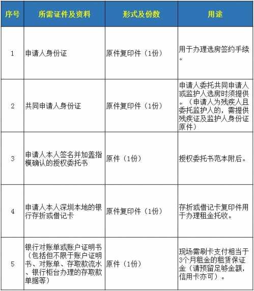深圳2064套公租房要开始选房啦 深圳市公租房