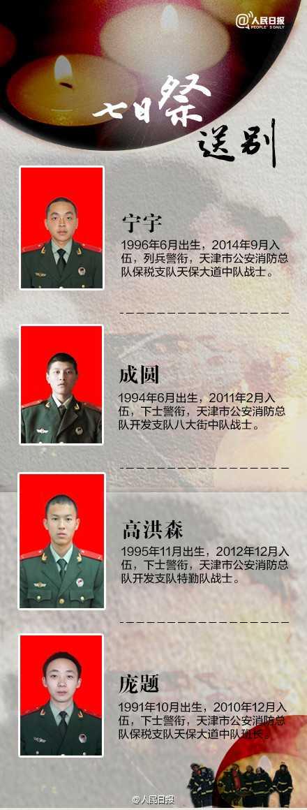 天津滨海新区仓库爆炸死亡人数统计 天津爆炸死亡人数隐瞒