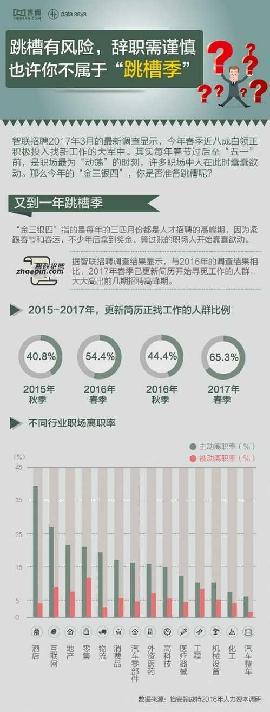 最新跳槽季数据报告 跳槽率