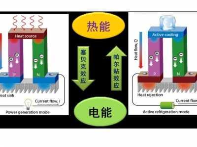 北京大学在有机聚合物热电材料研究中取得新进展 热电材料的研究进展