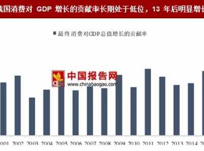 2017年我国人均GDP与消费能力分析 农村消费结构图表