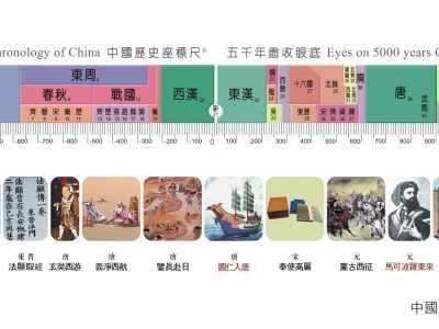 历史朝代顺序表顺口溜 古代国号的顺序