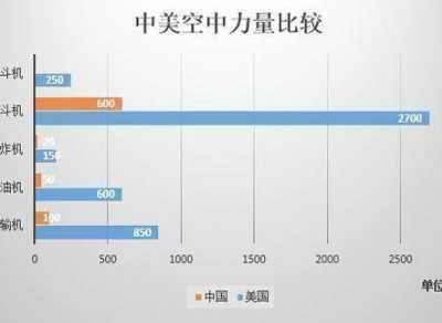中国却迎来爆发式增长 美国和中国时军事对比